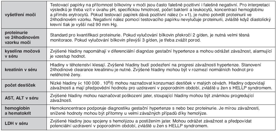 Základní laboratorní parametry doporučené pro monitoraci pacientek s hypertenzí v těhotenství (podle pořadí důležitosti)