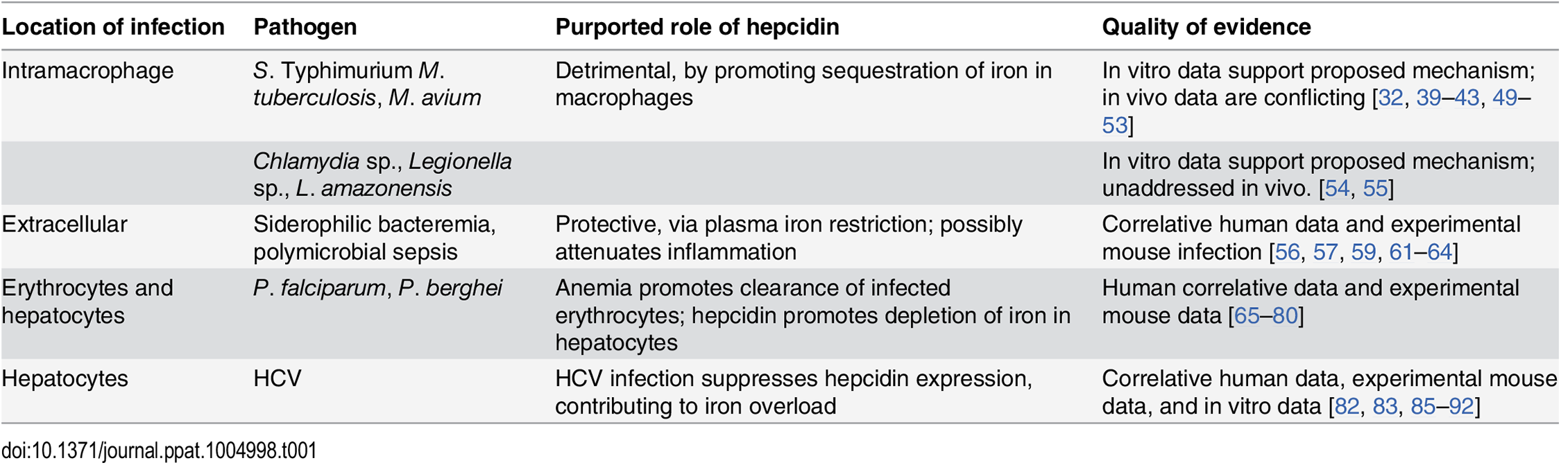 Summary of the role of hepcidin in specific infections.