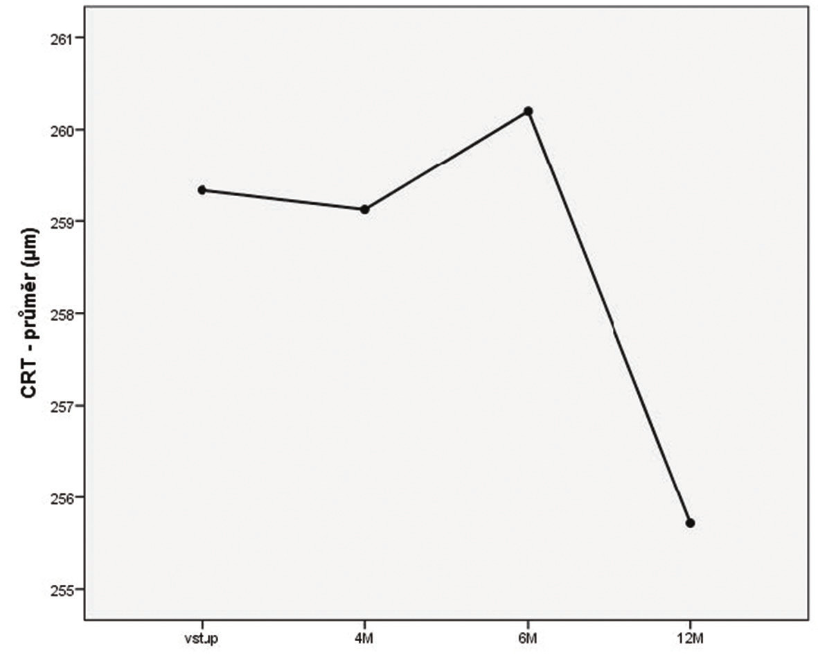 Vývoj průměrné CRT v jednotlivých intervalech (M – měsíc)