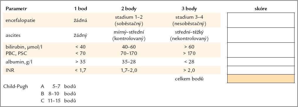 Childova-Pughova klasifikace jaterní cirhózy, modifikace podle Mayo Clinic.