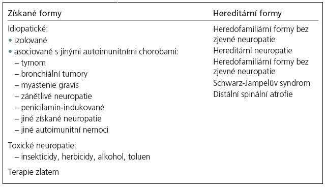 Klasifikace neuromyotonie [16].