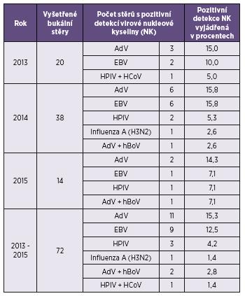 Výsledky diferenciálně diagnostického vyšetření PaV negativních bukálních stěrů pomocí metody PCR Table 1. Results of PCR differential diagnosis of mumps virus negative buccal swabs
