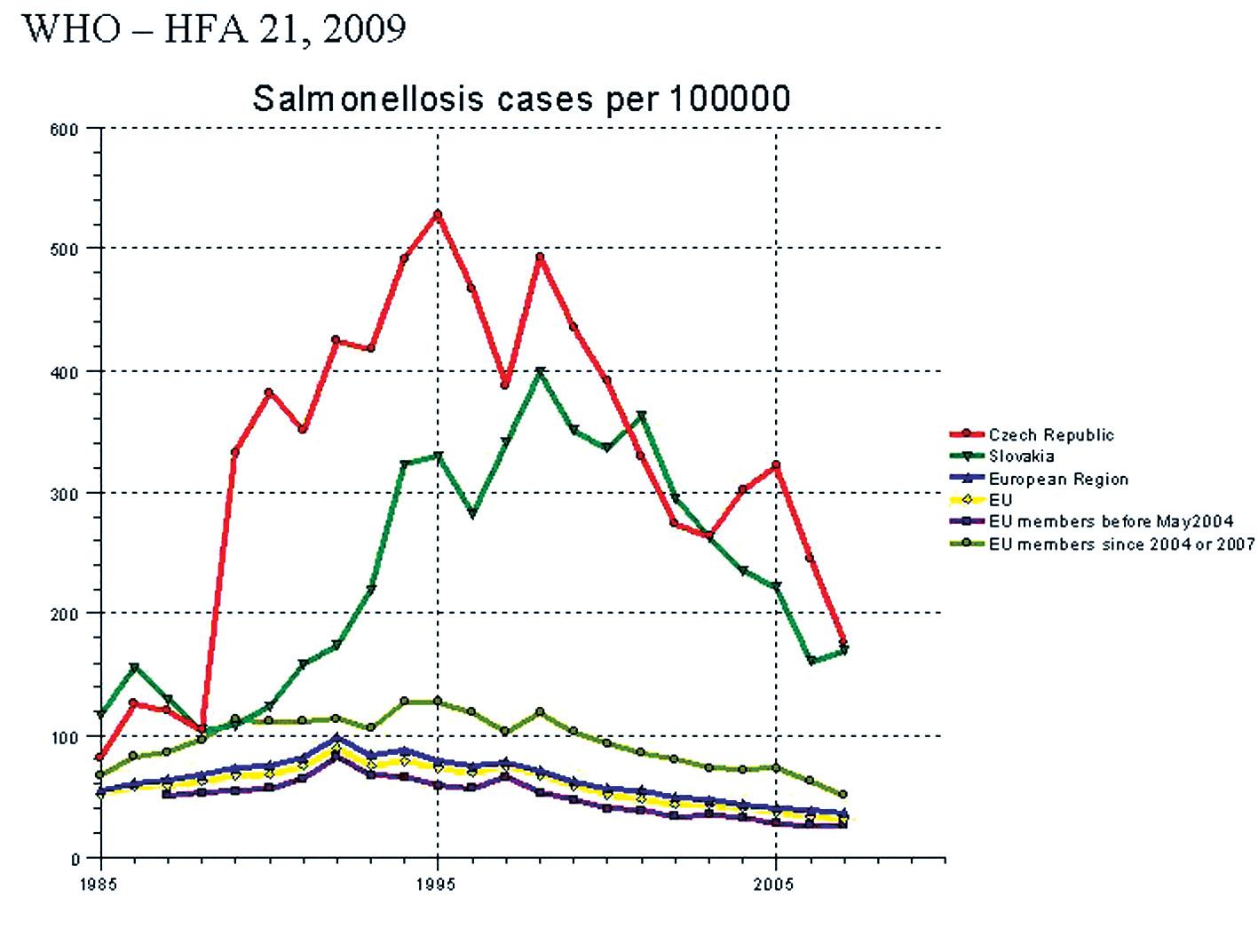 Počet hlášených salmonelóz v evropských zemích na 100 000 obyvatel (2)