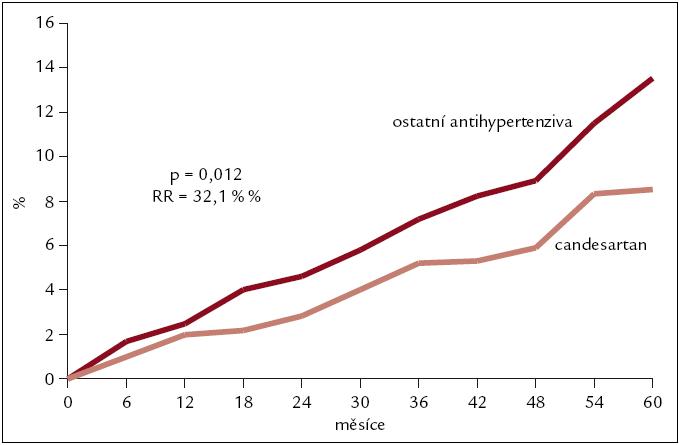 Výsledky studie SCOPE – kardiovaskulární příhody.