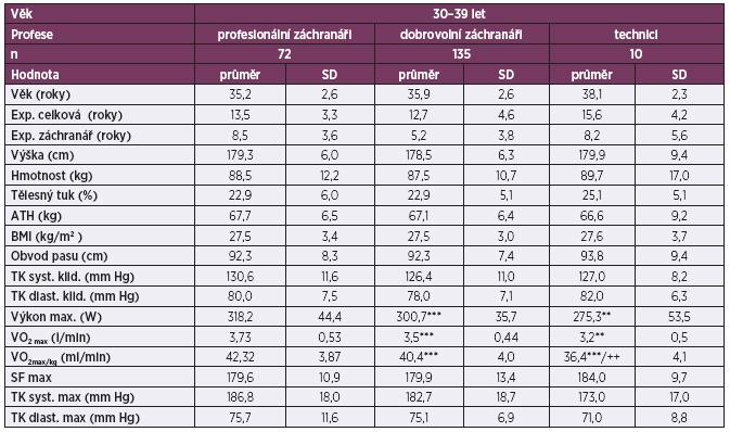 Srovnání antropometrických ukazatelů a fyzické zdatnosti profesionálních důlních záchranářů, dobrovolných záchranářů a techniků ve věku 30–39 let