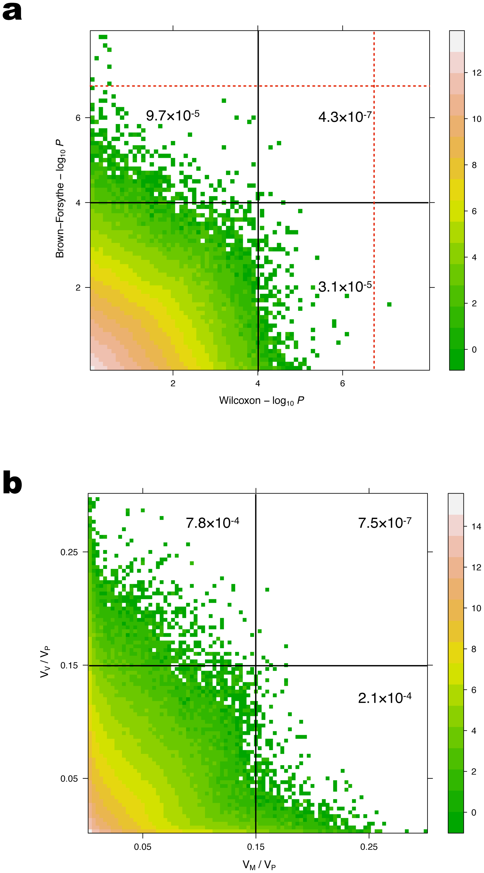 Comparison of <i>p</i>-values (a) and proportions of the phenotypic variance explained (b) for loci detected in the GWAS and vGWAS.