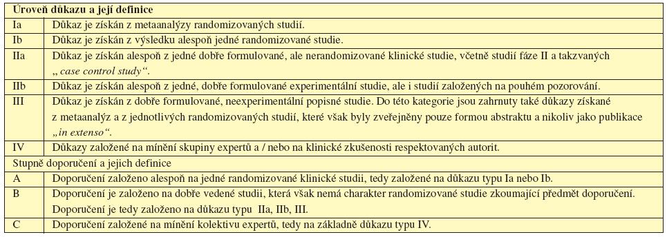 Tab 1.1 Úrovně důkazu a stupně doporučení používané ve směrnicích (guidelines) a principech medicíny založené na důkazech (evidence based medicine).
