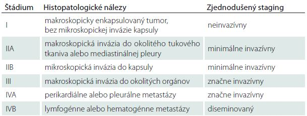 Klinicko-patologická klasifikácia štádií invazivity podľa Masaoku [10].