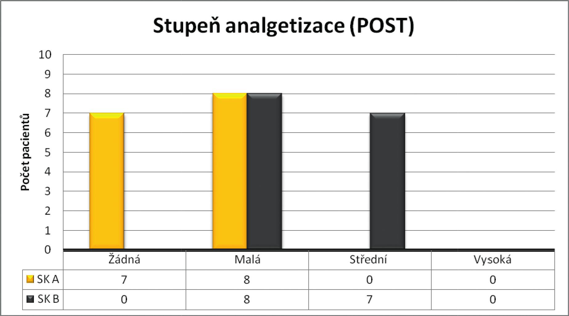 Výstupní hodnoty užívané analgetizace u obou sledovaných skupin.
