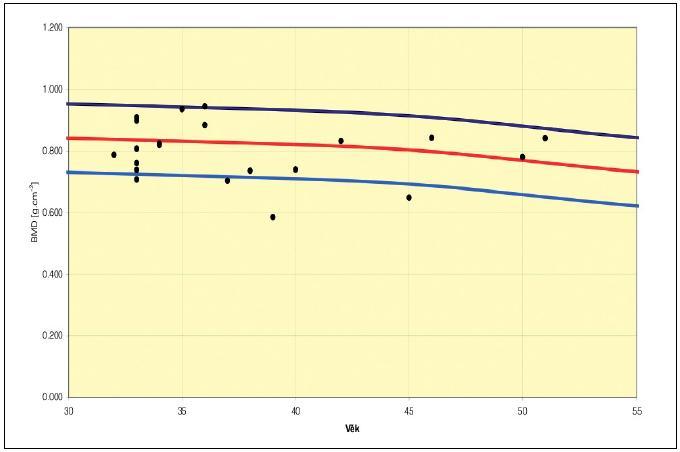 Femoral Neck – BMD pro všechny sledované pacientky užívající antikoncepci Depo-Provera T-score průměr: -0,47 (rozptyl +1,2–2,1) PR BMD (%) průměr: 94,10 (rozptyl 76–111) Z-score průměr: -0,33 (rozptyl +0,9–2,4) AM BMD (%) průměr: 97,62 (rozptyl 85–114)