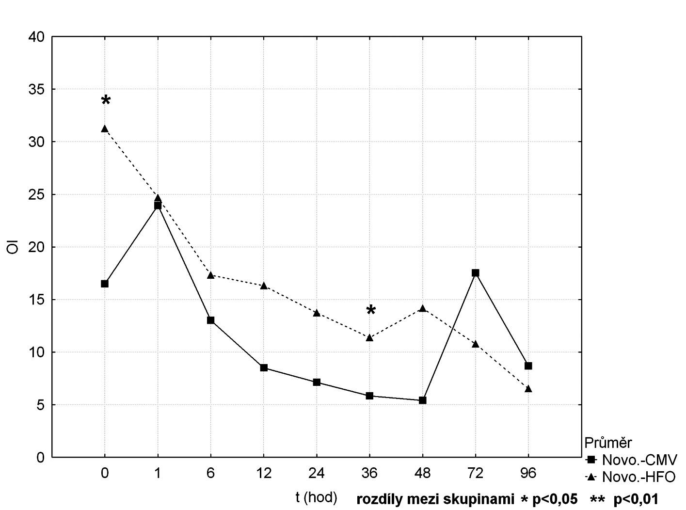 Srovnání průběhu OI mezi CMV a HFOV