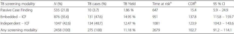TB yield per screening modality