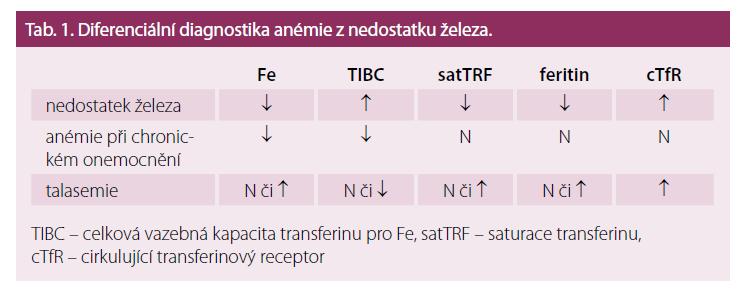 Diferenciální diagnostika anémie z nedostatku železa.