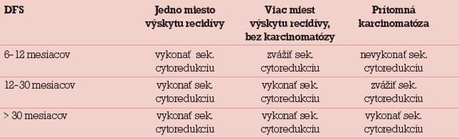Odporúčania pre sekundárnu cytoredukciu podľa Leitaa a Chiaa [7].