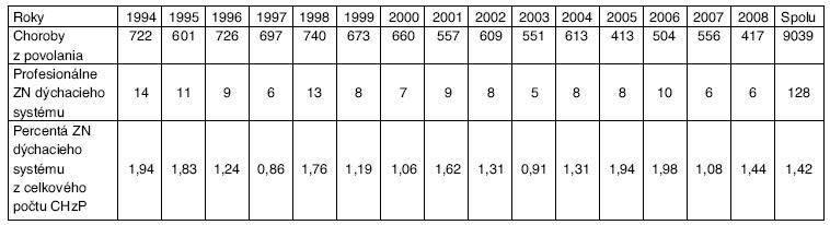 Počty chorôb z povolania a profesionálnych zhubných nádorov dýchacieho systému na Slovensku za roky 1994–2008