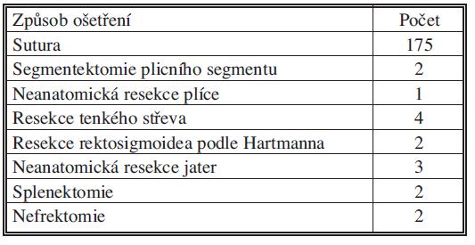 Ošetření penetrujících poranění orgánů dutiny hrudní a břišní (n = 195) Tab. 3. Management of penetrating thoracic and abdominal injuries (n = 195)