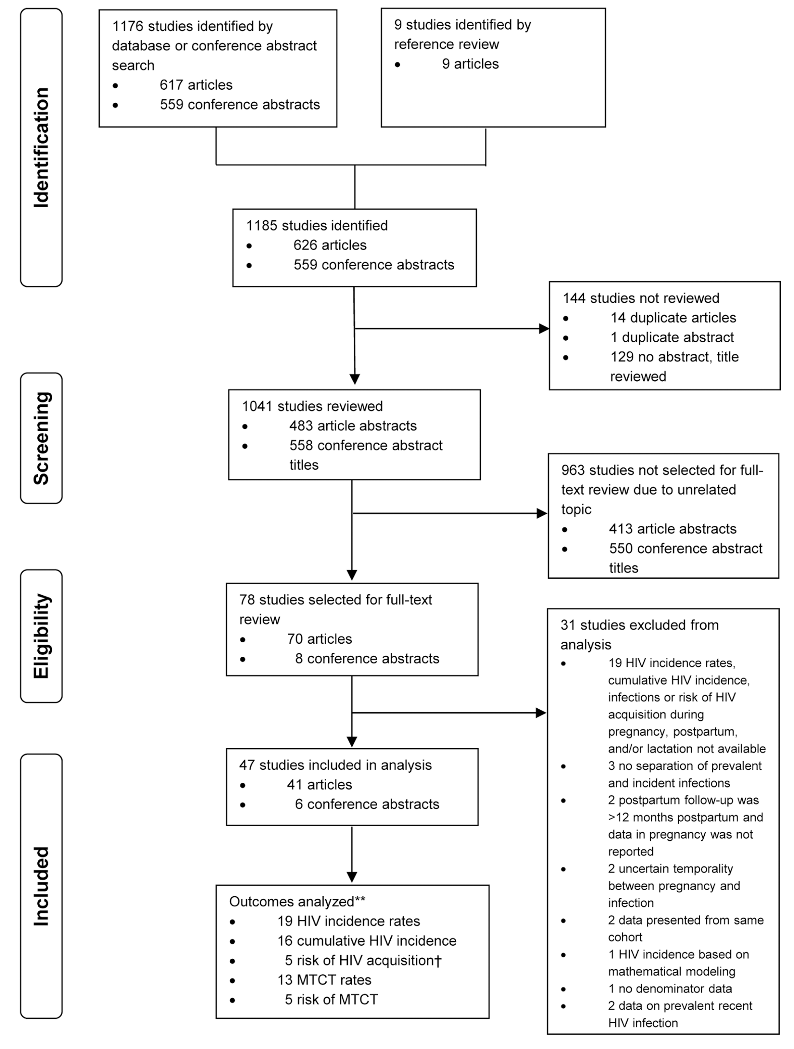 Flowchart of studies reviewed and included in meta-analyses.