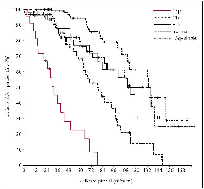 Prognostický význam cytogenetiky u B-CLL [41].