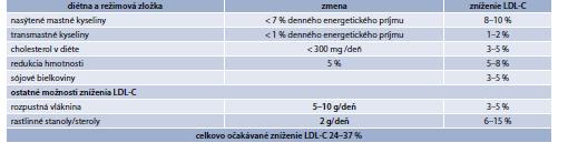 Tab. 15.16 | Vplyv diétnych a režimových opatrení na redukciu LDL-cholesterolu