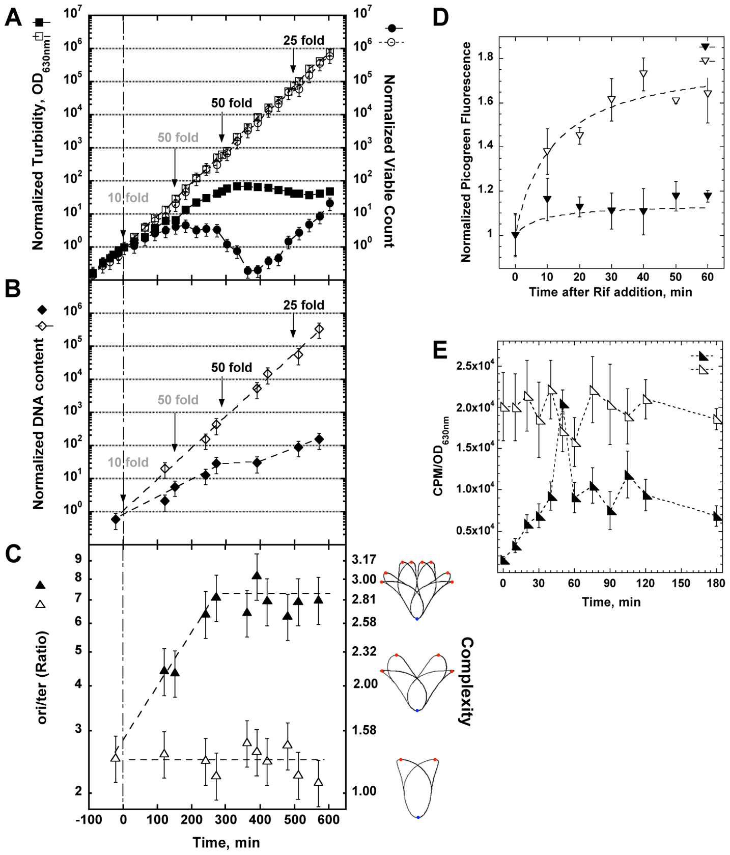 Physiological changes in <i>optA1 gpt</i> strain during growth in medium without hypoxanthine (Hx).
