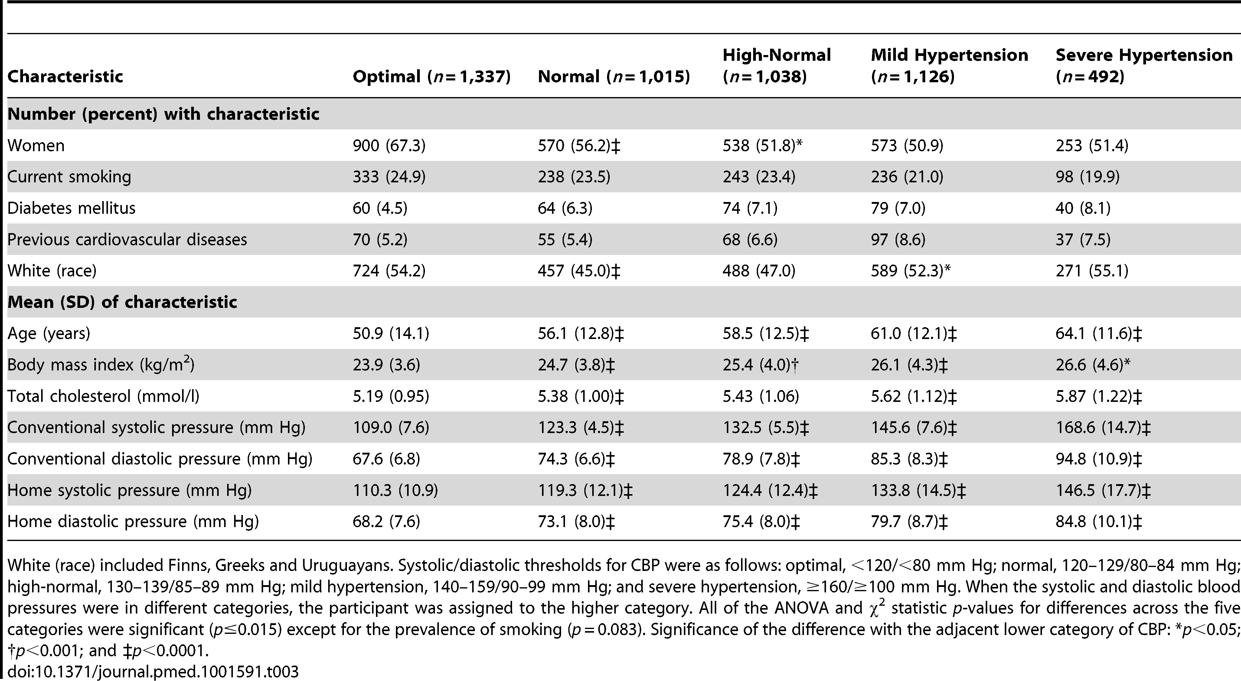 Participants characteristics according to conventional blood pressure categories.