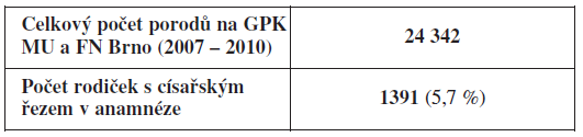Celkový počet porodů na GPK MU a FN Brno v letech 2007–2010 a počet rodiček s císařským  řezem v anamnéze za stejné sledované období