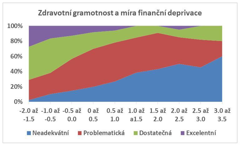 Zdravotní gramotnost a míra finanční deprivace