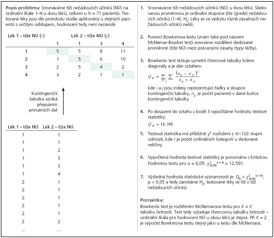 Příklad 3. Hodnocení tíže nežádoucích účinků u pacientů při postupném nasazení dvou léků (párové uspořádání, Bowkerův test).