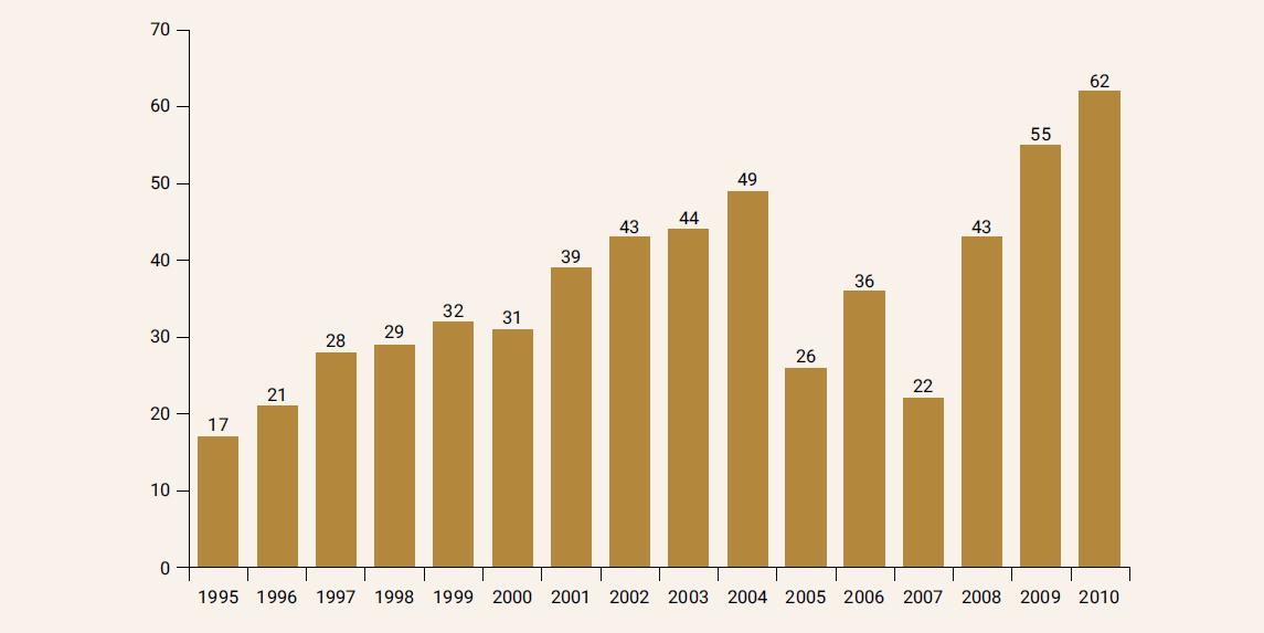 Celkový počet zlomenín v oboch súboroch: 1995–2002: 240 zlomenín; 2003–2010: 337 zlomenín