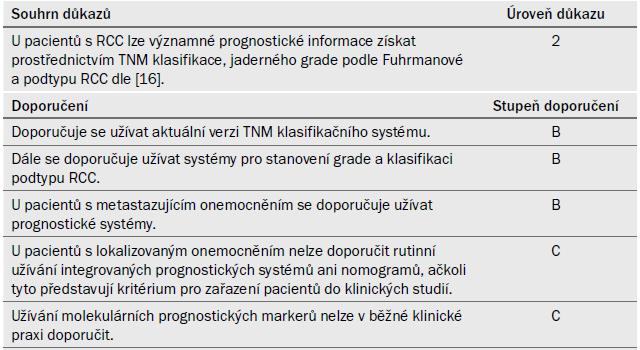Souhrn důkazů a doporučení k části 6.6.