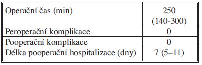 Peroperační a pooperační data Tab 4: Intraoperative and postoperative data