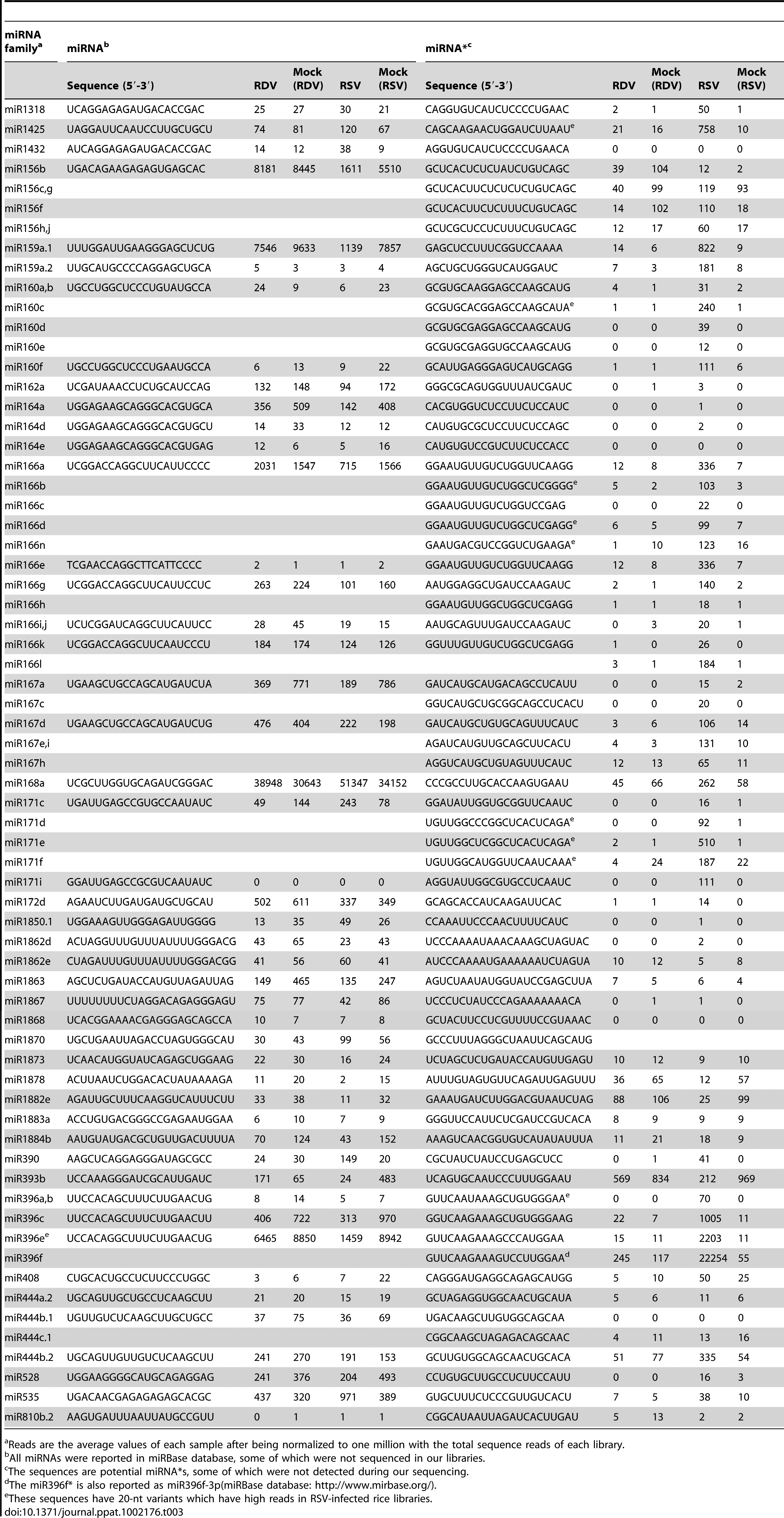 Comparison of deep sequencing reads of known miRNAs and miRNA*s from virus-infected and mock-inoculated rice libraries.
