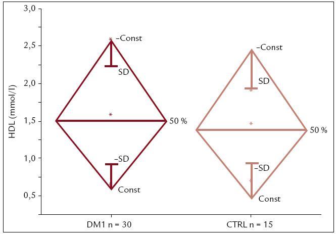 Hodnoty HDL u detí a adolescentov s DM1T (n = 30) a kontrol (n = 15). Pacienti s DM1T majú HDL vyššie ako zdraví jedinci (1,58 ± 0,43 vs 1,43 ± 0,33), avšak rozdiel nie je štatisticky signifikantný.