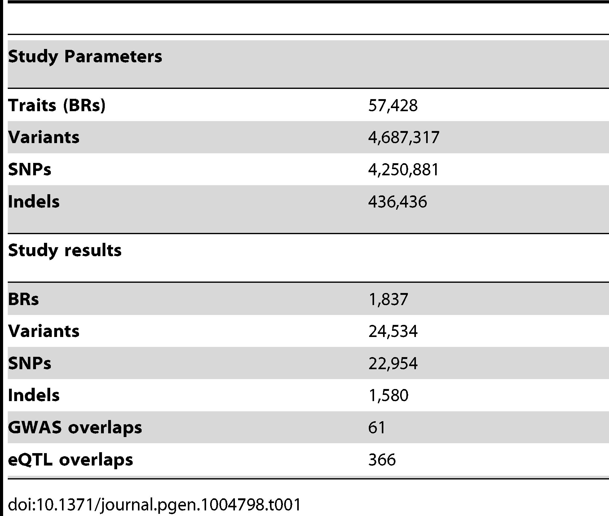 Summary statistics of the CTCF QTL scan.