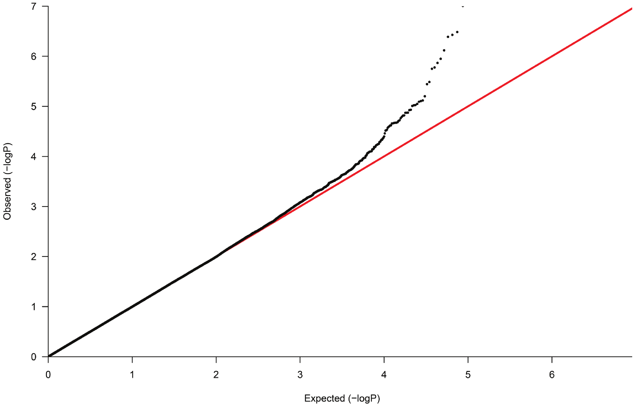 Quantile-Quantile plot of observed versus expected p-value distributions in the discovery sample.