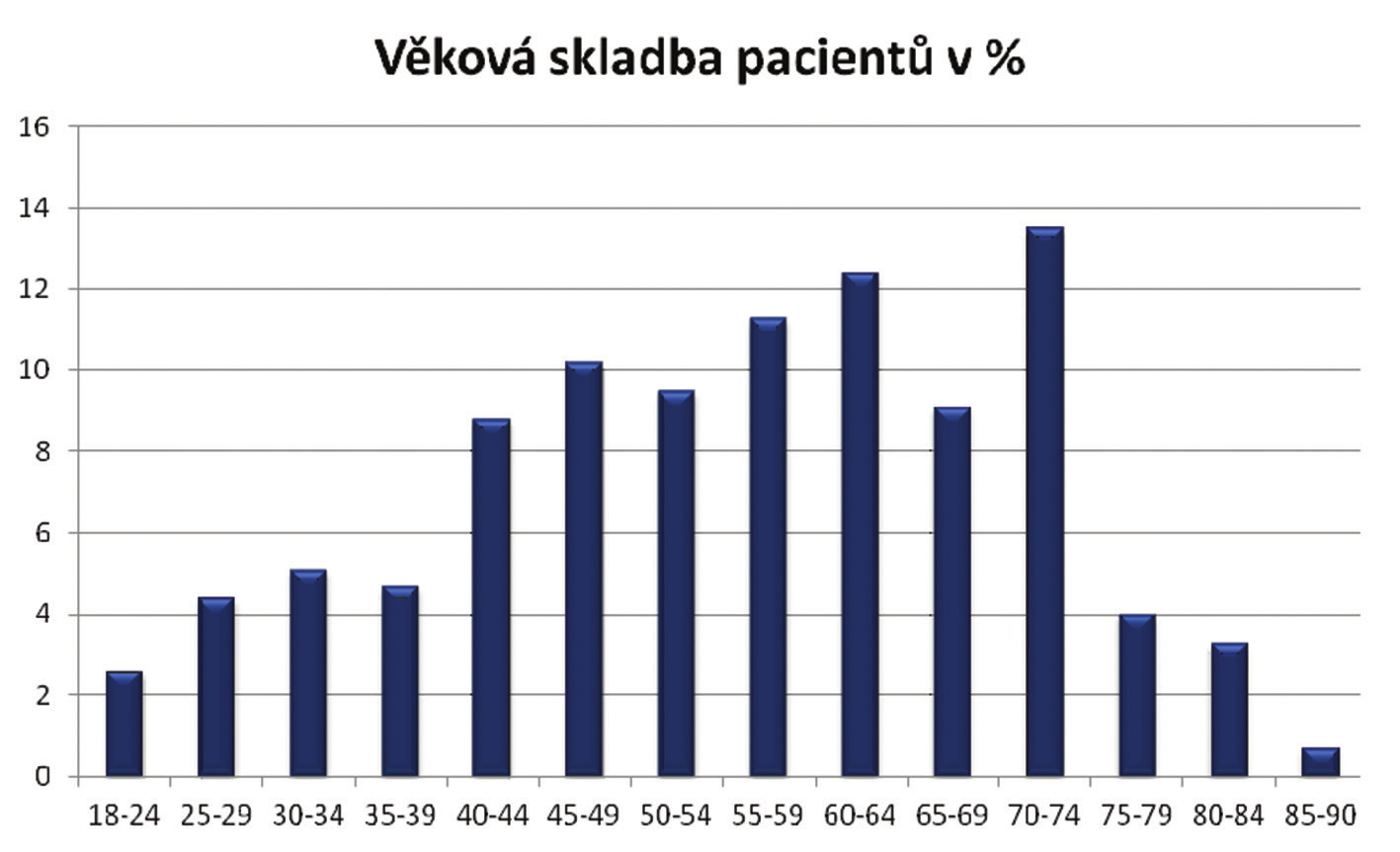 Věková distribuce pacientů