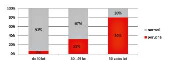 Procentuální výskyt poruch podle věkových skupin.