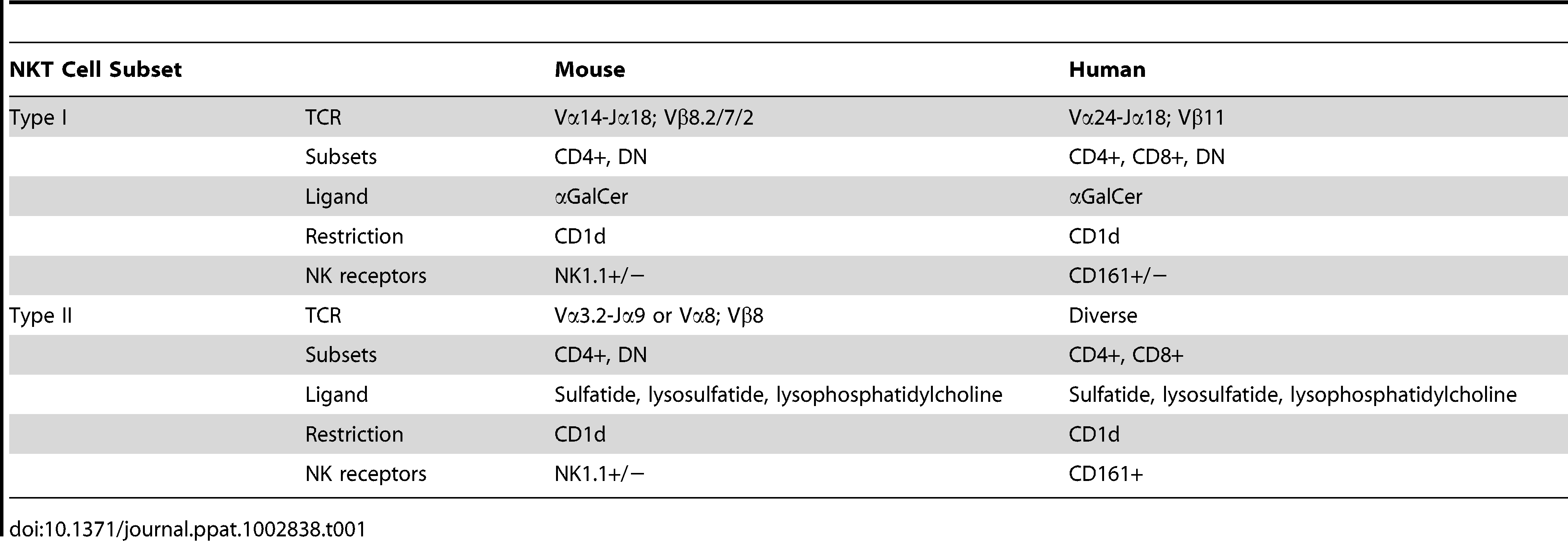 "Human and mouse CD1d-restricted NKT cell subsets <em class=""ref"">[130]</em>–<em class=""ref"">[134]</em>."