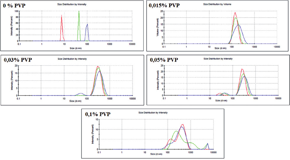 Dispersity of the obtained GNPs with different PVP concentration (obtained with DLS technique)