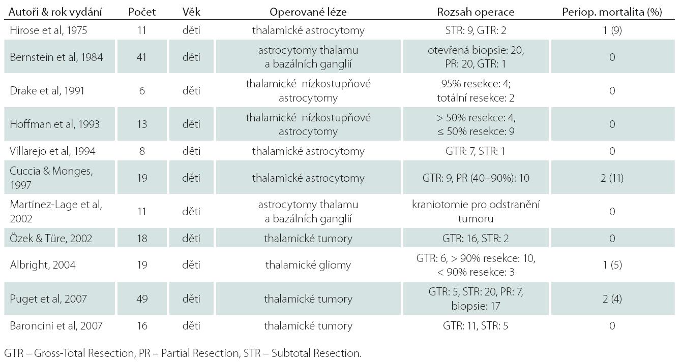 Soubory dětských tumorů thalamu od roku 1958 po současnost (upraveno dle [7]).