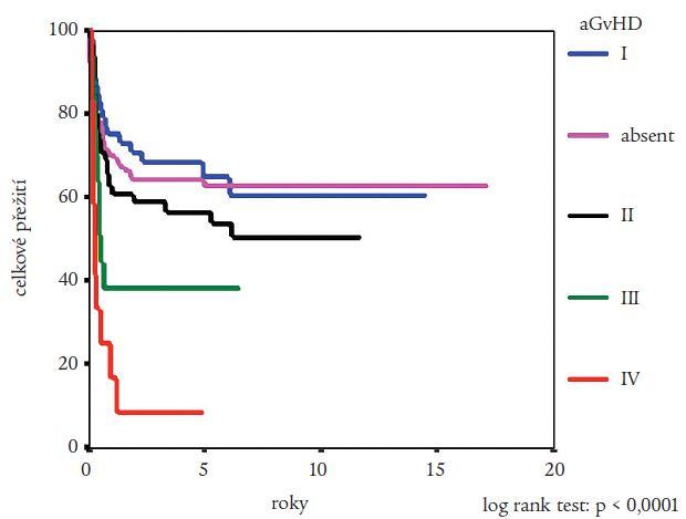 Vliv výskytu a stupně akutní reakce štěpu proti hostiteli (aGVHD) na pravděpodobnost přežití nemocných s CML po provedení alogenní transplantace krvetvorných buněk podle Kaplana a Meiera. Statistická významnost rozdílů potvrzena log rank testem.