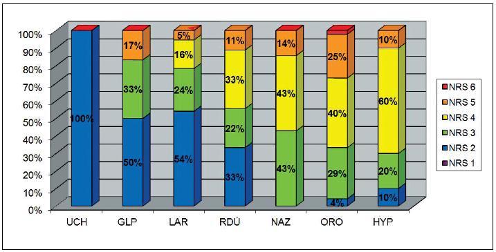 Zastoupení NRS skóre u onkologických postižení jednotlivých oblastí hlavy a krku, řazeno dle velmi vysokého nutričního rizika vzestupně.