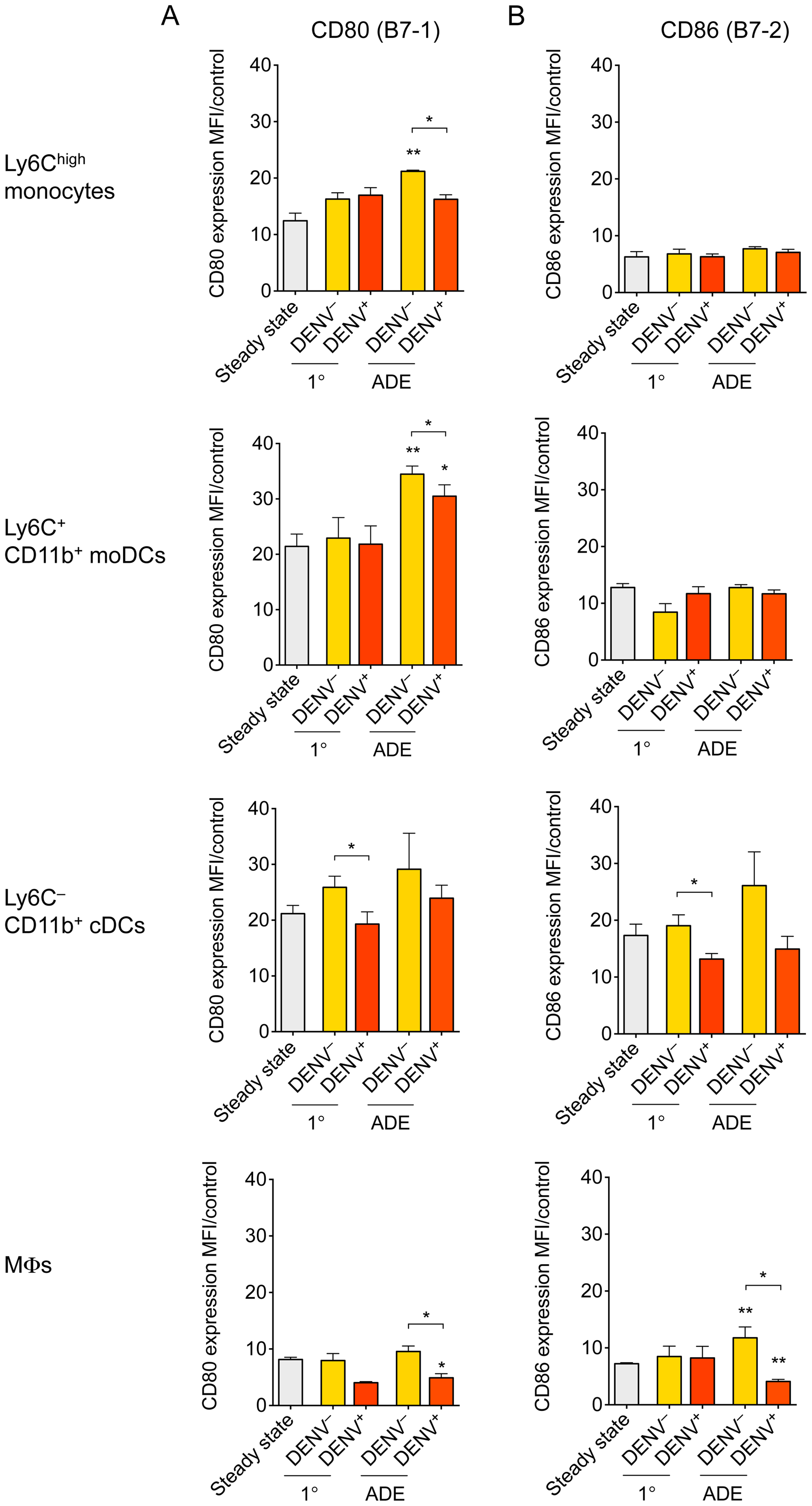 Expression of activation markers on Ly6C<sup>high</sup> monocytes, moDCs, cDCs and MΦs.
