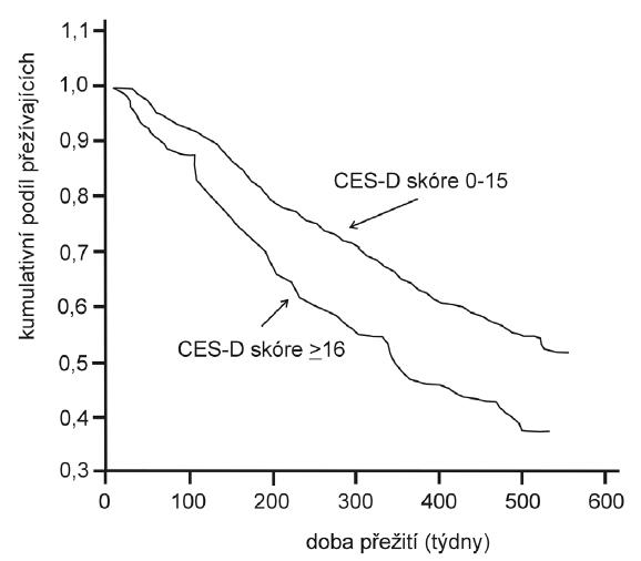 Doba přežívání (v týdnech) v diabetické populaci (n = 558), sledované v USA v rámci NHANES (National Health and Nutrition Examination Survey) Epidemiologic Follow-up Study v letech 1982–1984, podle hodnot škály deprese (50). Dotazník deprese CES-D zahrnuje 20 položek, popisujících příznaky deprese (jako např. poruchy koncentrace, spánku, psychomotorické retardace atd.), hodnocených čtyřbodovou škálou 0–3. Osoby, jejichž celkové skóre je 16 a více, jsou považovány za depresivní. Upraveno podle (9).