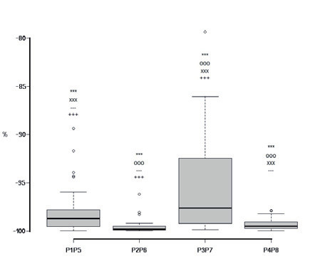 Fig. 8: Comparison of values of power P(mW) of EMF at positions P1-P5, P2-P6, P3-P7, P4-P8.