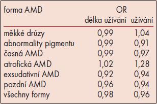 Závislost výskytu různých forem AMD na podávání HT (Beaver Dam Eye Study) [20].