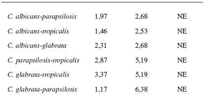 Porovnání rozdílů variability rozptylů hodnot u jednotlivých kmenů (F-test)