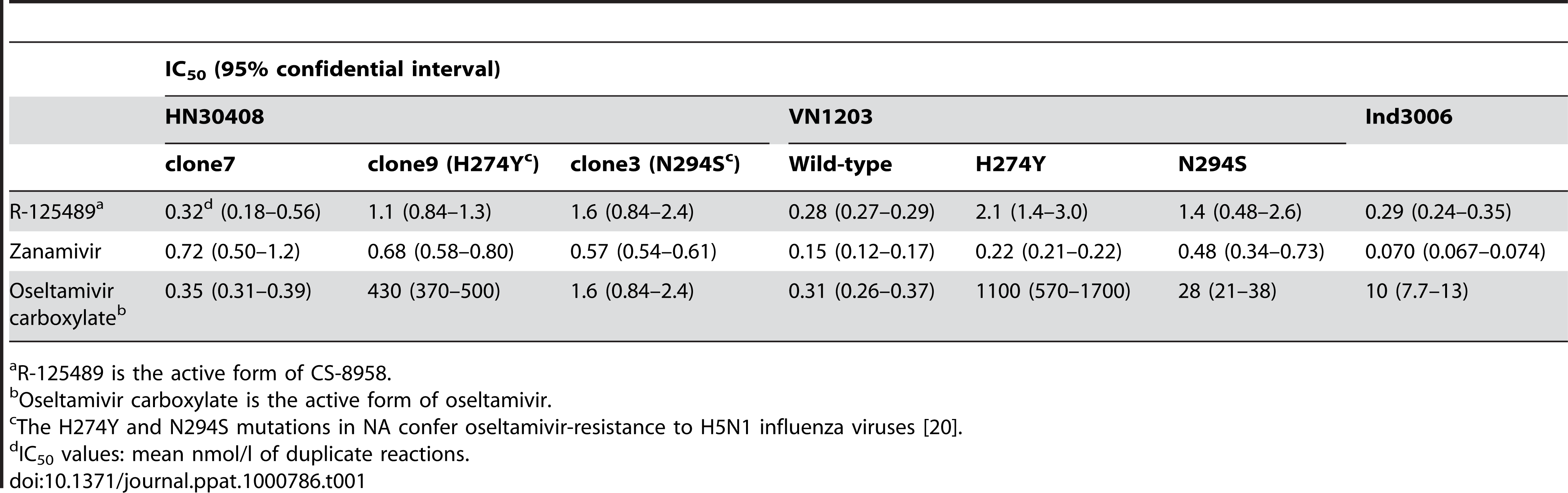 Inhibitory effect of R-125489, zanamivir, and oseltamivir carboxylate on the NA activity of H5N1 influenza viruses.