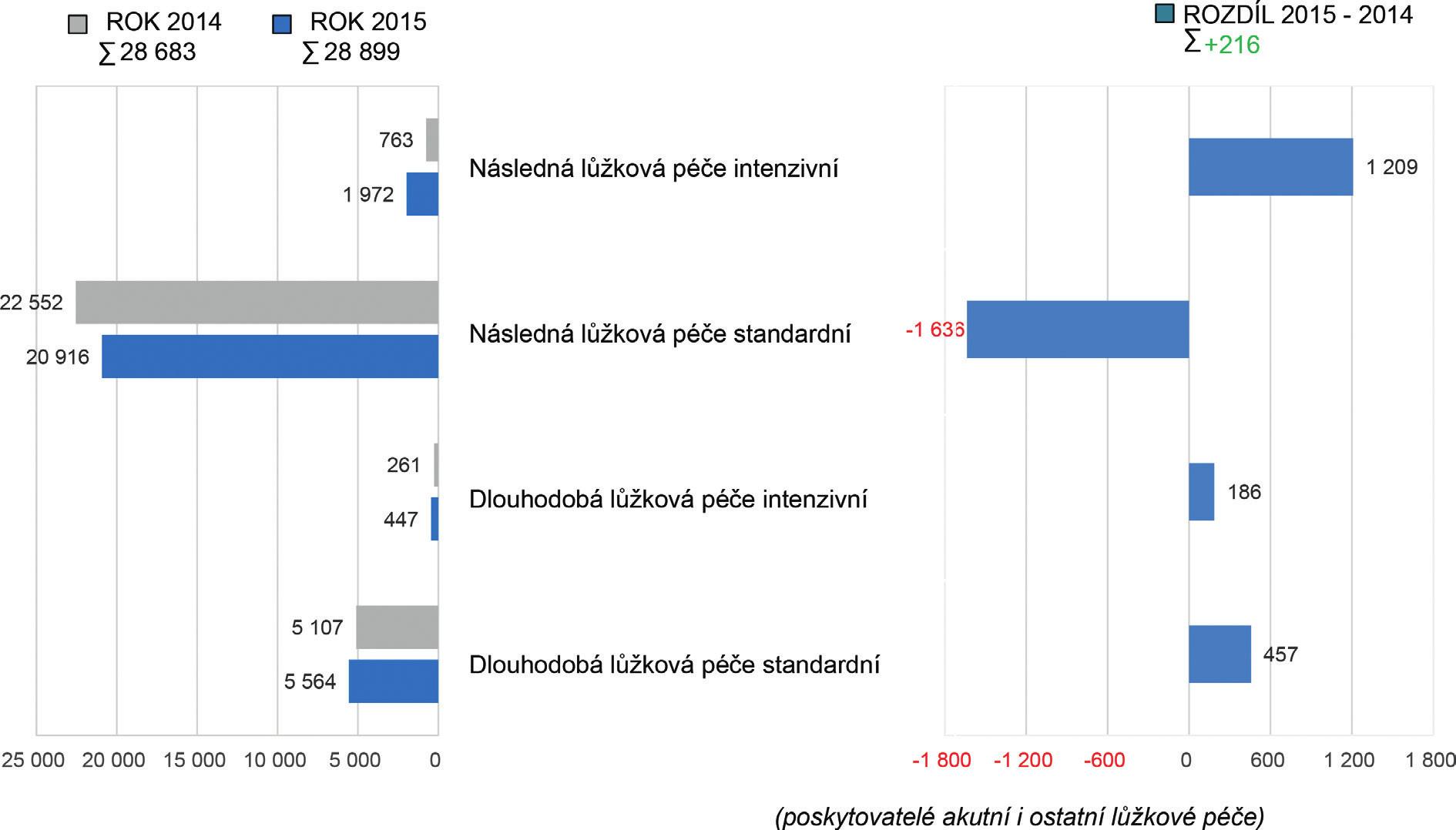 Přehled celkového počtu lůžek pro následnou a dlouhodobou péči