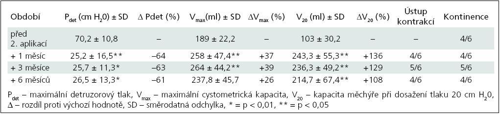Skupina II – sledované parametry po 2. injektáži BoNT/A (6 pacientů).